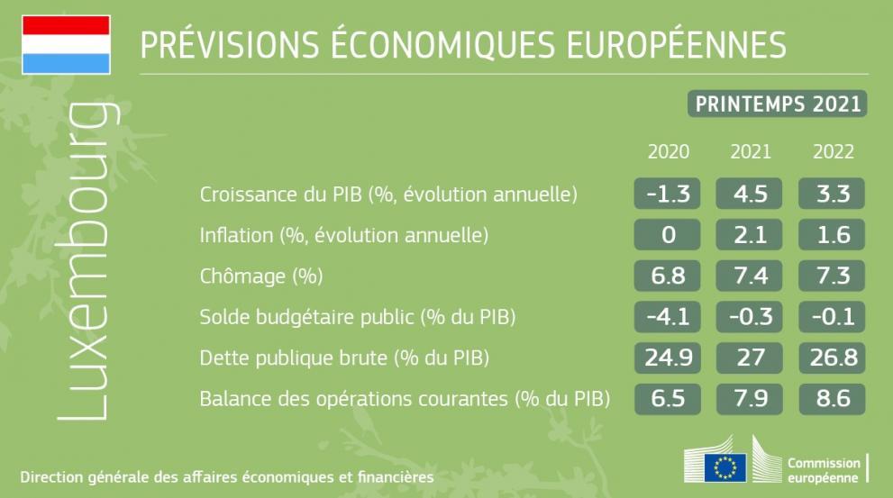 Tableau avec les prévisions économiques européennes - printemps 2021